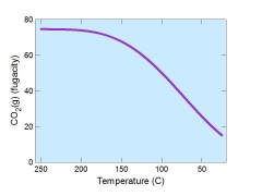 Cooling and heating diagram