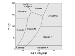 Mineral stability diagram